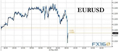 """特朗普再向美联储喊话!欧美传来两大消息 美元美股""""比翼双飞"""""""