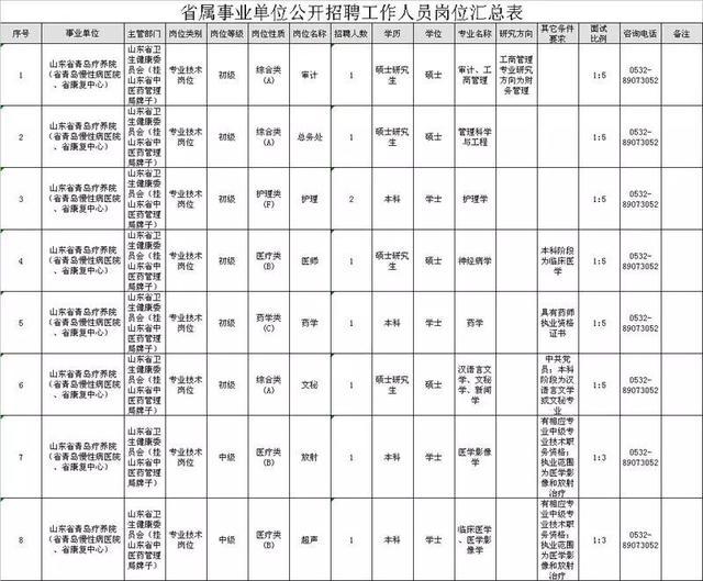 招聘!山东又一波省属事业单位集中招聘,175个名额!