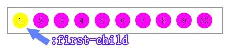 seo8_HTML5教程:CSS3新增选择器
