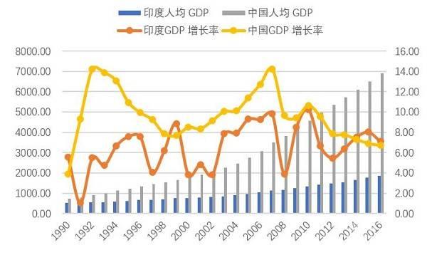 印度中国经济总量对比_印度经济特点