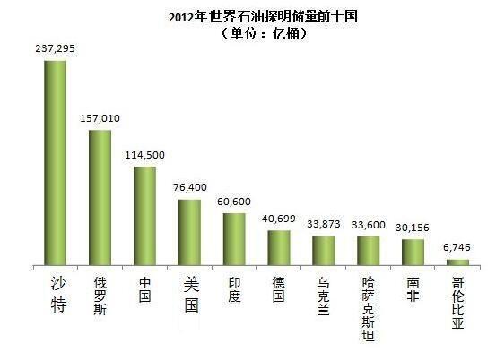 中国人口在世界排名_中国人的颜值排名最高的颜值的人在世界上也只能排名