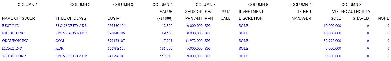 阿里巴巴披露百世、哔哩哔哩等5公司持股情况