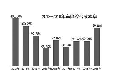 """32个机构业务被叫停 严监管""""纠偏""""车险市场"""