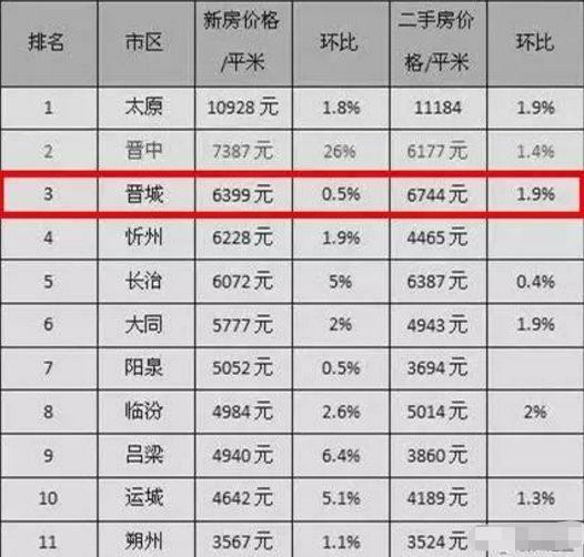 2019年物价水平排行_晋城2019年当前房价排名 痛心了.....