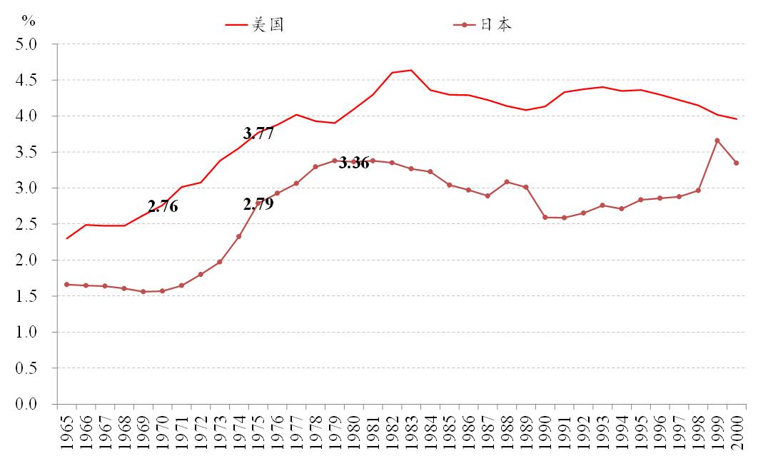 日本和中国GDP分别是多少_中国经济加速弯道超车,日本诚惶诚恐倍感压力