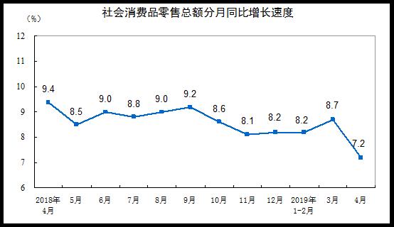 4月份规模以上工业增加值增长5.4%