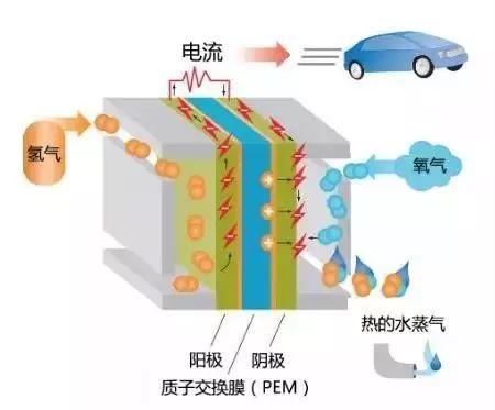 针对以氢气为阳极反应物的系统,燃料电池系统可分为氢-氧系统、氢-空系统和重整氢-空系统.