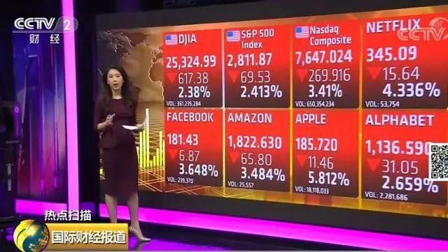 8万亿说没就没,这次美股暴跌有多严重?