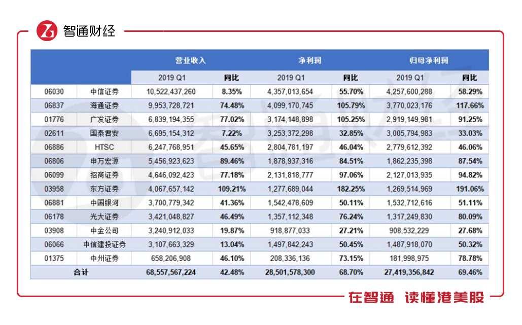 13家港股主板券商一季度营收685.58亿 炒股赚钱竟是如此简单