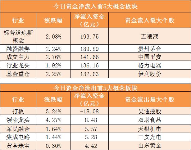 【15日资金路线图】主力资金净流入近132亿元 龙虎榜机构抢筹3股