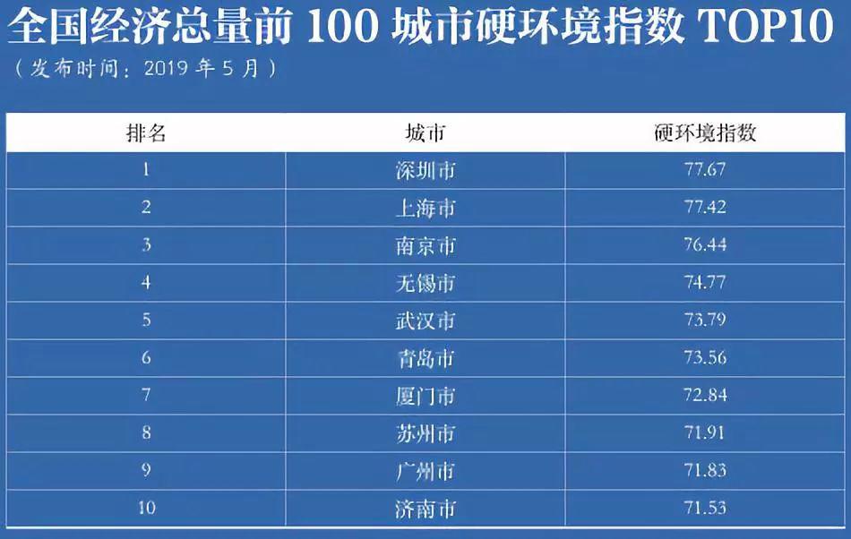 中国城市经济总量排名2019_世界经济总量排名(2)