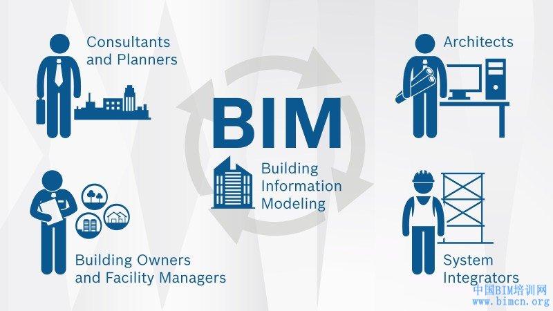 BIM应用于运维阶段建立模型中的问题有哪些