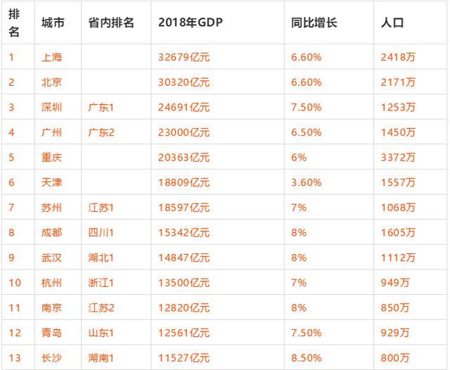 【城市地理】2018年全国gdp100强城市排名!图片