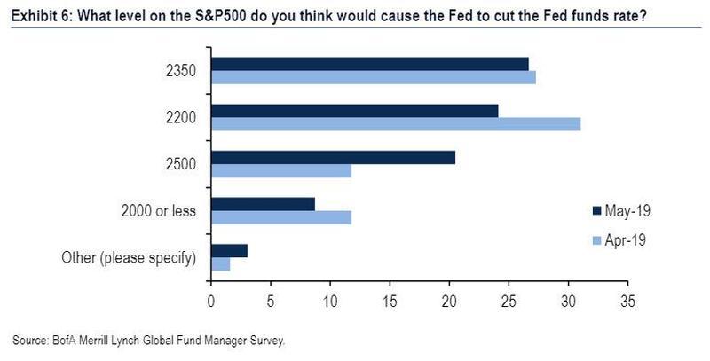 美银美林报告令人震惊:为美股崩盘做准备的机构投资者从未如此之多