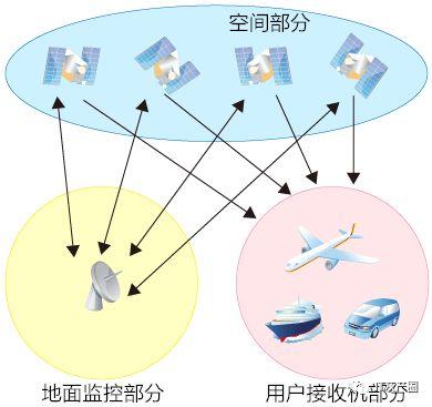 导航原理是什么_升船机是什么原理