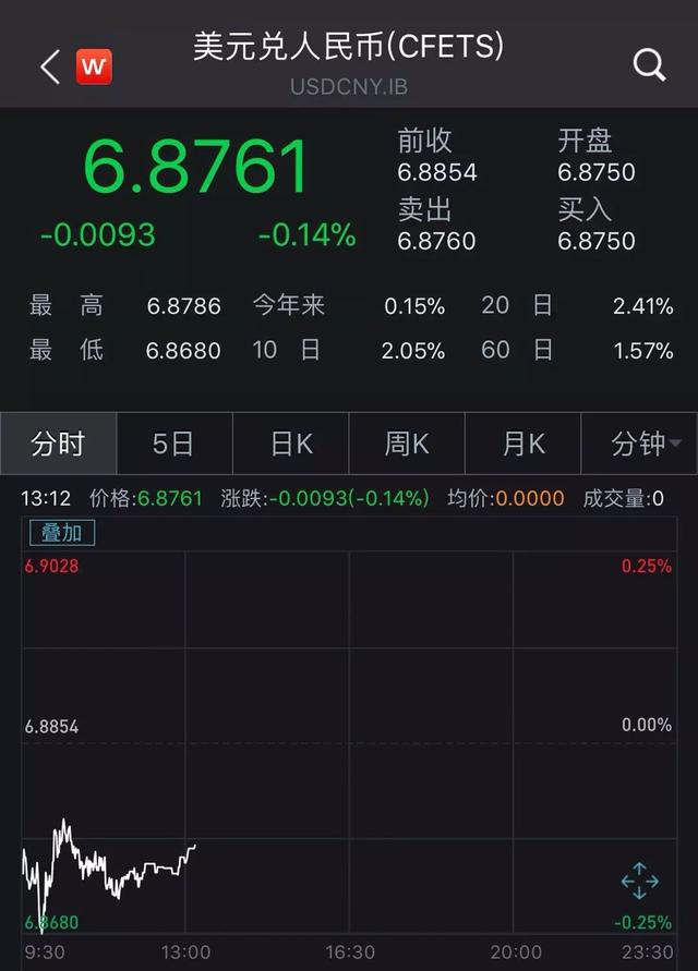 央行离岸出手稳汇率!刚刚又在香港布局大动作,吊打空头意图明显,用贬值对冲关税加征?不要想多了