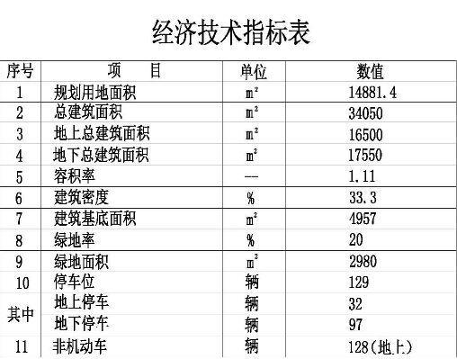 枣庄市中区规划图2019