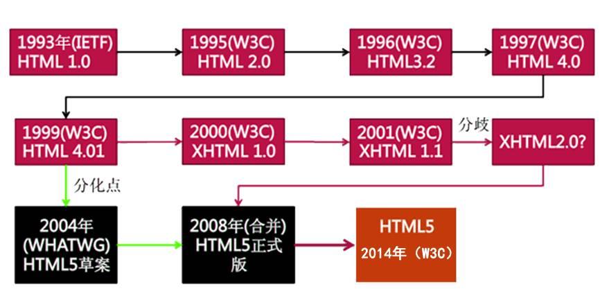 seo排名优化软件_HTML基础:web前端建站流程
