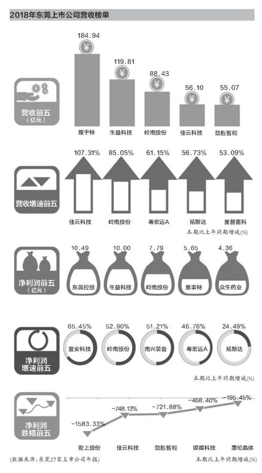 东莞27家上市公司去年21家盈利 6家亏损