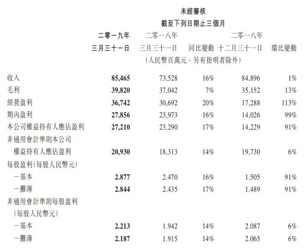 腾讯一季度净利同比大增17%,金融科技及企业服务营收增长明显
