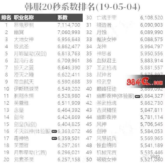 dnf25c2020年排名_2020年世界gdp排名