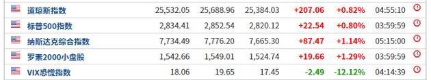 美股大反弹 道指涨逾200点 大豆期货走强 人造肉第一股大涨14%