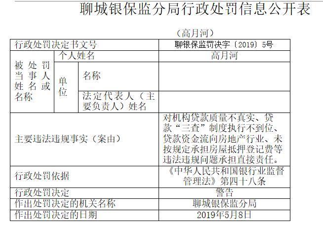 聊城润昌农商银行多项违规被罚185万元 高月河被警告