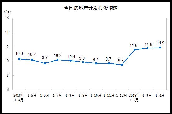 1-4月全国房地产开发投资34217亿元,同比增长11.9%