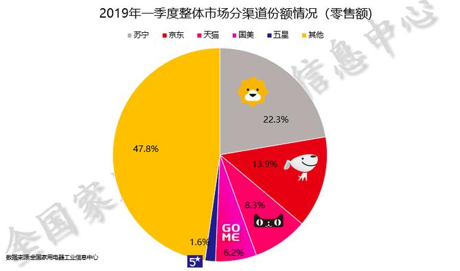 2019一季度家电报告发布  苏宁领跑高端家电销售