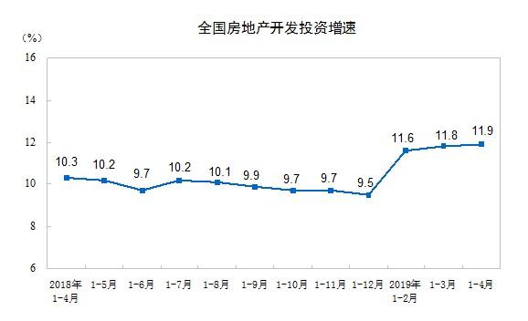 国家统计局:1-4月全国房地产开发投资额达34217亿元 同比增长11.9%