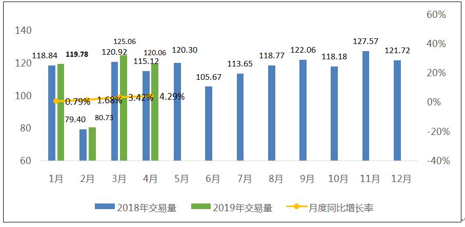 协会发布 | 2019年4月二手车市场分析