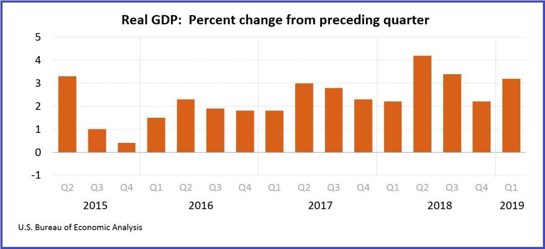 2019一季度美国gdp_美国gdp构成比例图