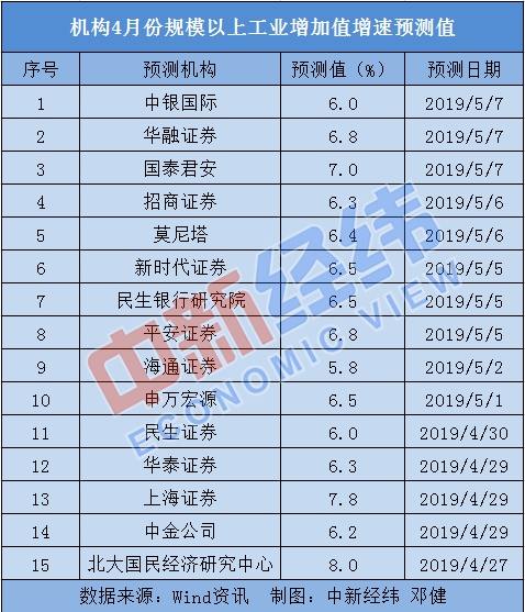 """4月中国经济""""成绩单""""今日出炉:多项经济指标预计持续向好"""