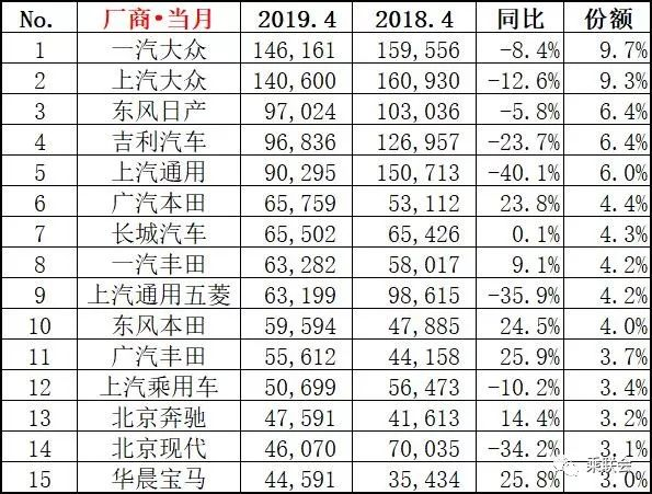 2019年 销量排行榜_2019年汽车销量排行