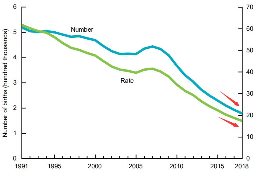 美国人也不愿生娃了?去年新生儿数量创32年最低