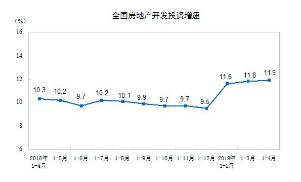商品房销售连续3个月负增长,29家房企年内拿地过百亿元
