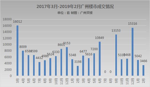 2019广州房价