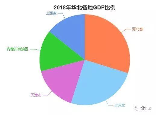 四个季度占全年gdp比重_31省份前三季度GDP出炉 22省份增速回升,辽宁垫底