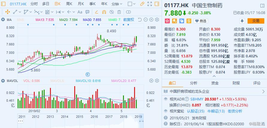 肺动脉高压药获准生产,中国生物制药(01177.HK)被众多机构看好