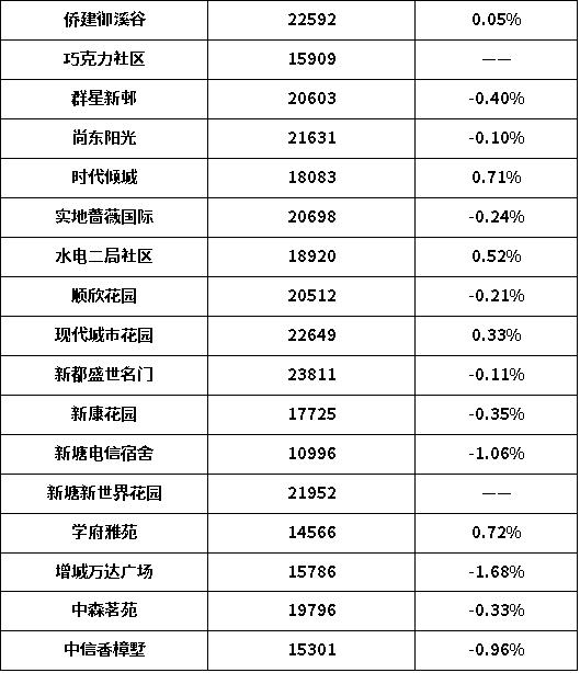 广州增城房价3
