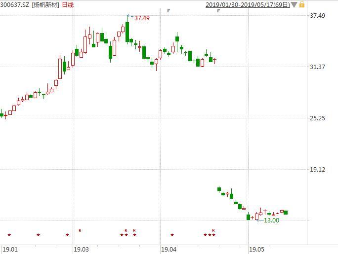 请注意!高送转填权行情拉开序幕 部分个股短期涨4成 潜力股名单