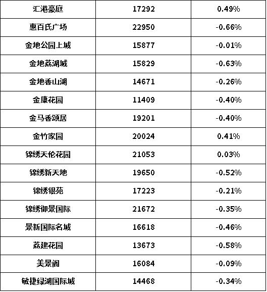 广州增城房价2
