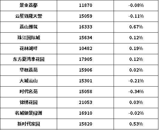 广州从化房价2