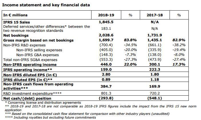 """育碧财报:预订收入20.29亿欧元,《奥德赛》创""""氪金""""收入新高"""