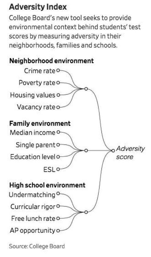 """美国大学理事会推出""""逆境加分""""打压亚裔 提高黑人和墨裔入学率"""