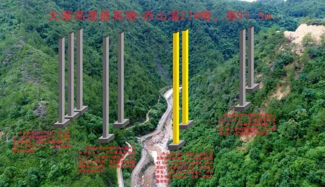 最新航拍大埔高速赤山施工路段|最高桥墩有30层楼高!图片