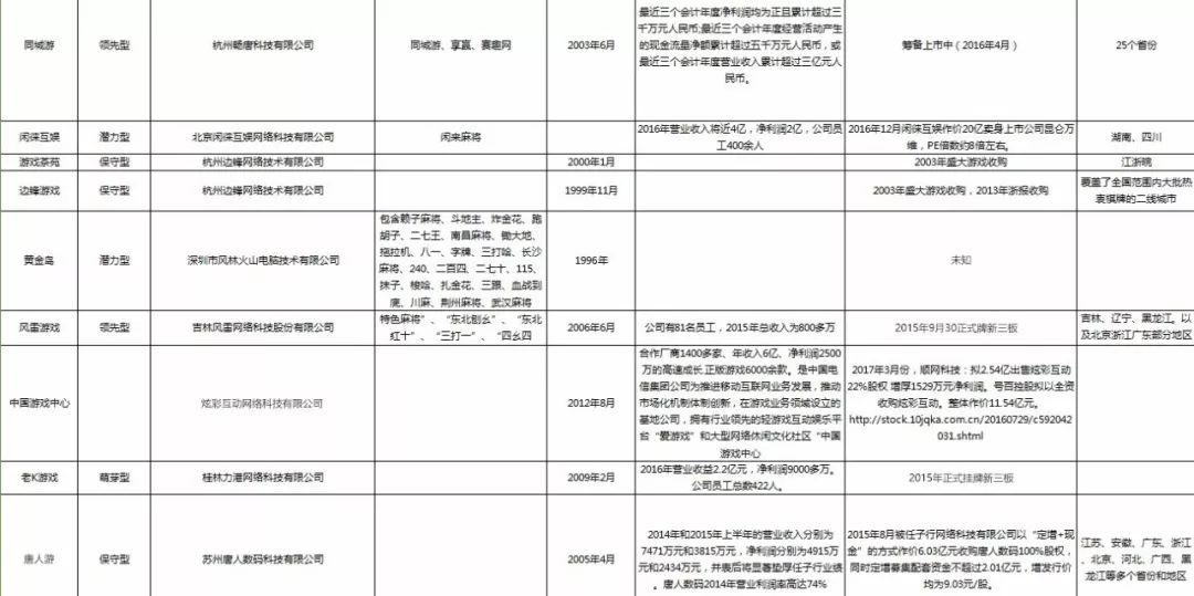 棋牌评估网中国目前的棋牌游戏平台? 未命名 第5张