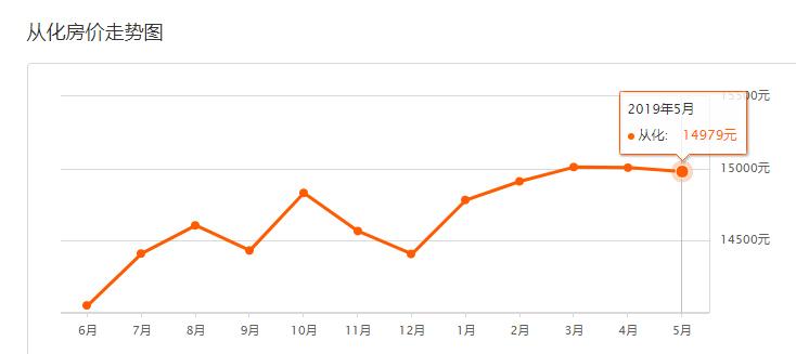 广州从化房价走势图