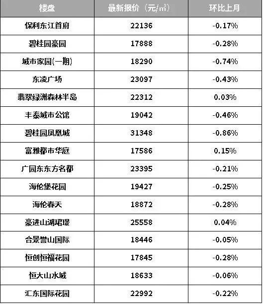 广州增城房价1