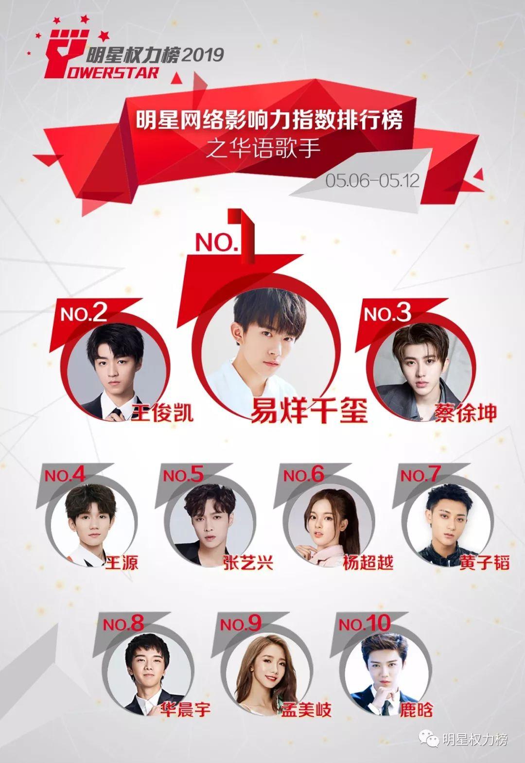 明星网络影响力指数排行榜第199期榜单之华语歌手Top10